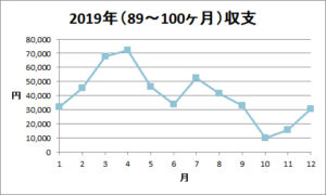 2019年「入金金額」報告(年間)