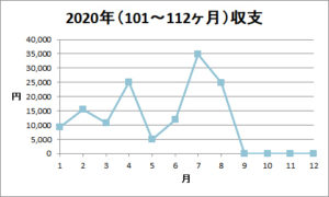 2020年8月「入金金額」報告