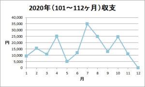2020年9月「入金金額」報告